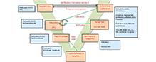model-based-development
