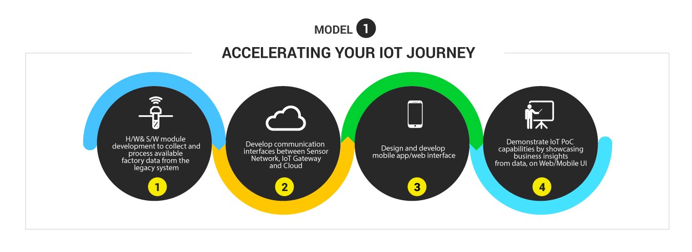 IoT Poc Model 1