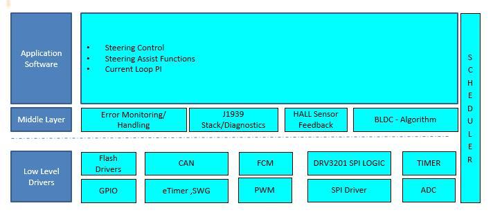 EPS Motor Control Unit