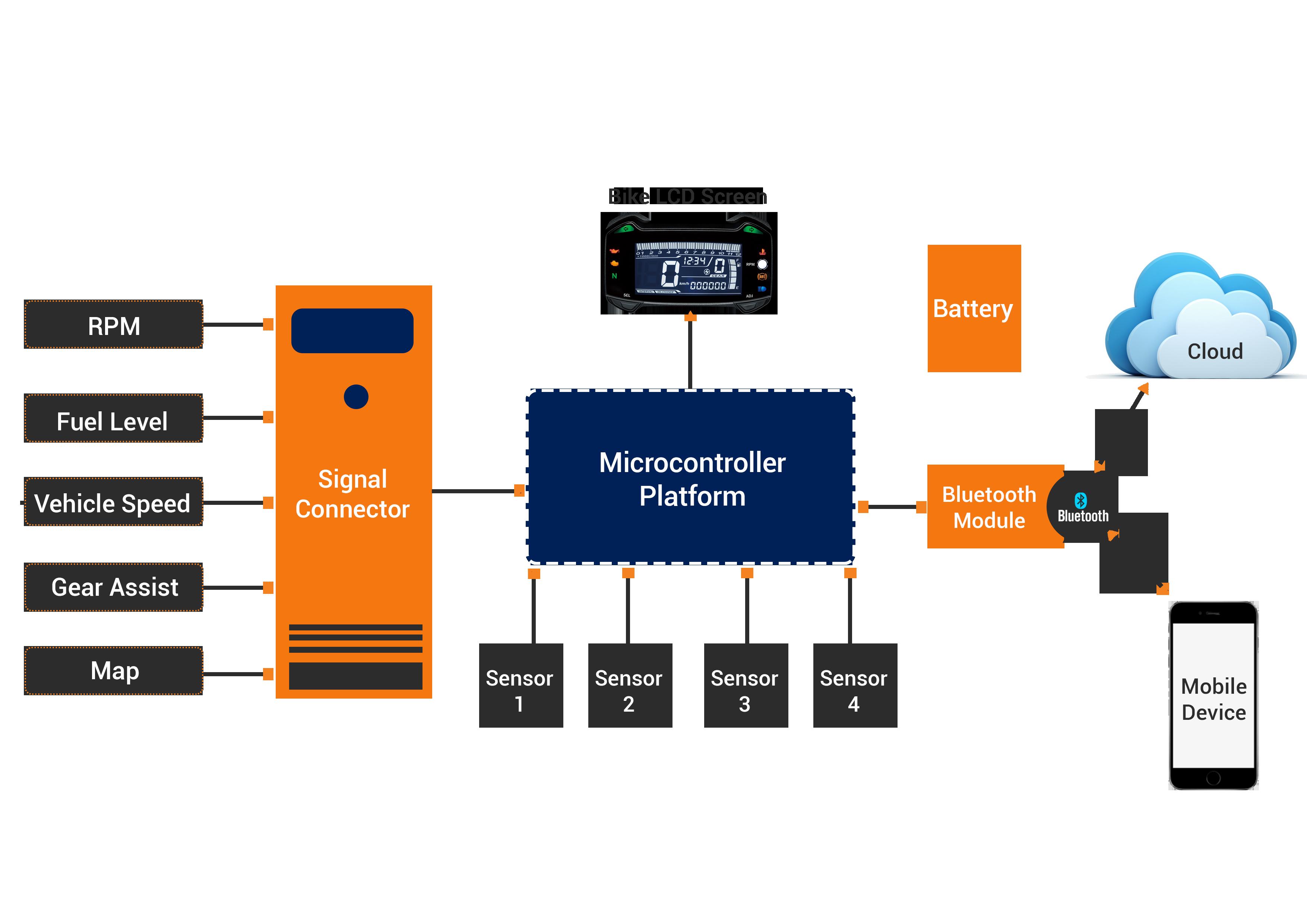Digital Instrument Cluster